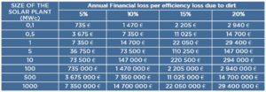 annual financial table